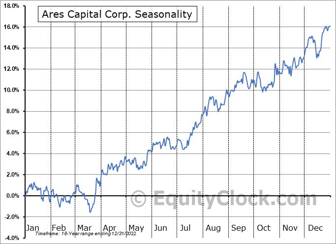 Ares Capital Corp. (NASD:ARCC) Seasonal Chart