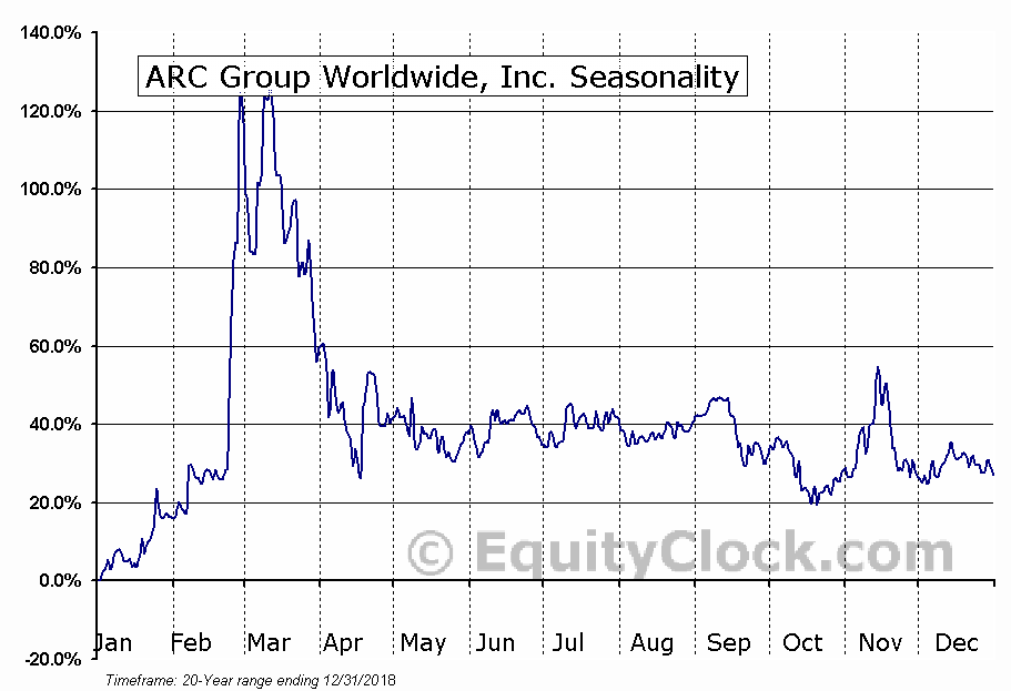 ARC Group Worldwide, Inc. (NASD:ARCW) Seasonal Chart