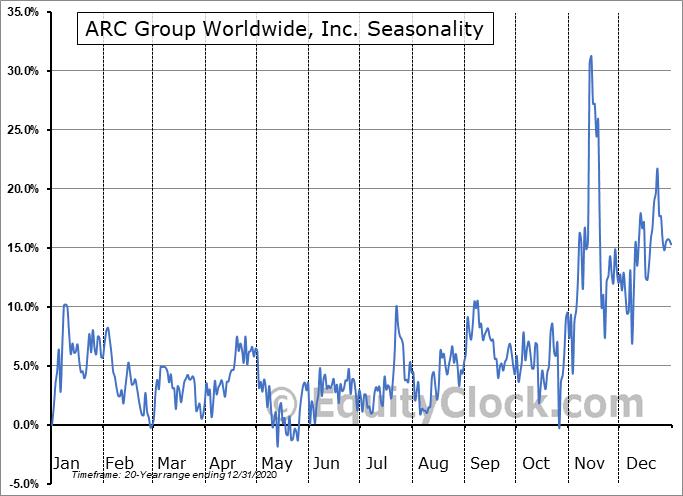 ARC Group Worldwide, Inc. (NASD:ARCW) Seasonal Chart