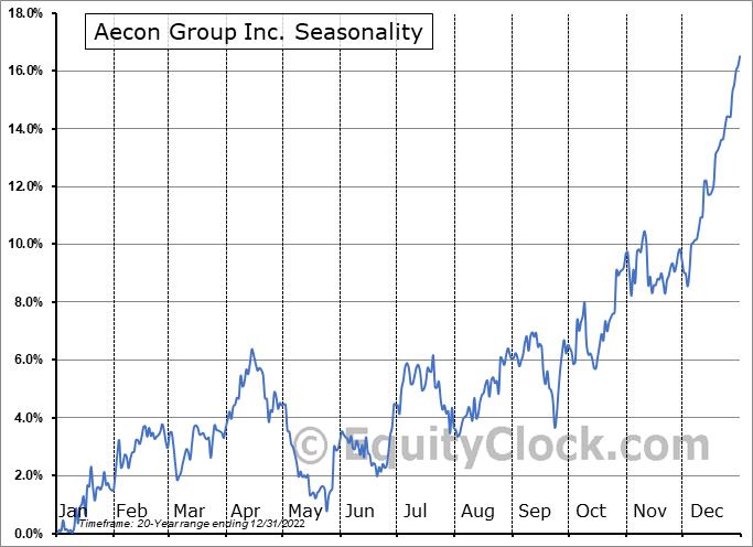 Aecon Group Inc. (TSE:ARE.TO) Seasonal Chart
