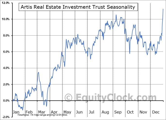 Artis Real Estate Investment Trust (OTCMKT:ARESF) Seasonal Chart