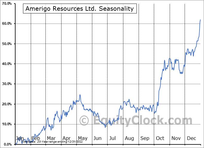 Amerigo Resources Ltd. (TSE:ARG.TO) Seasonal Chart