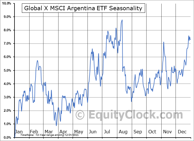 Global X MSCI Argentina ETF (NYSE:ARGT) Seasonal Chart