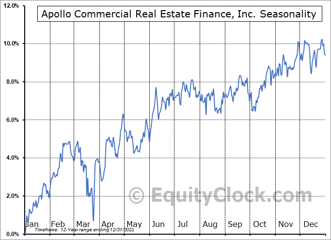 Apollo Commercial Real Estate Finance, Inc. (NYSE:ARI) Seasonal Chart
