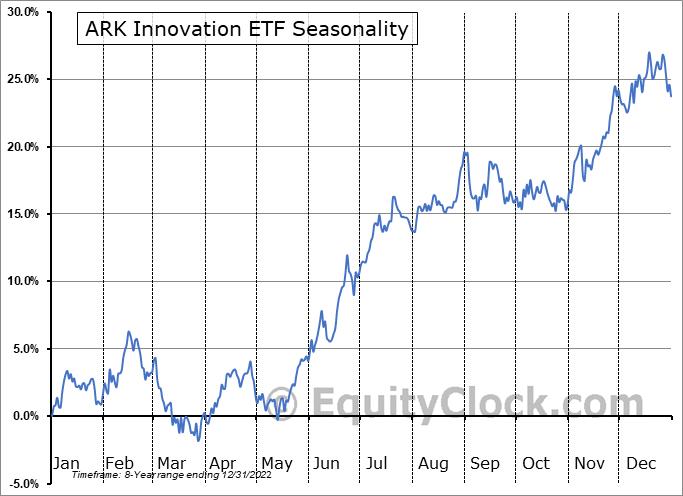 ARK Innovation ETF (AMEX:ARKK) Seasonal Chart