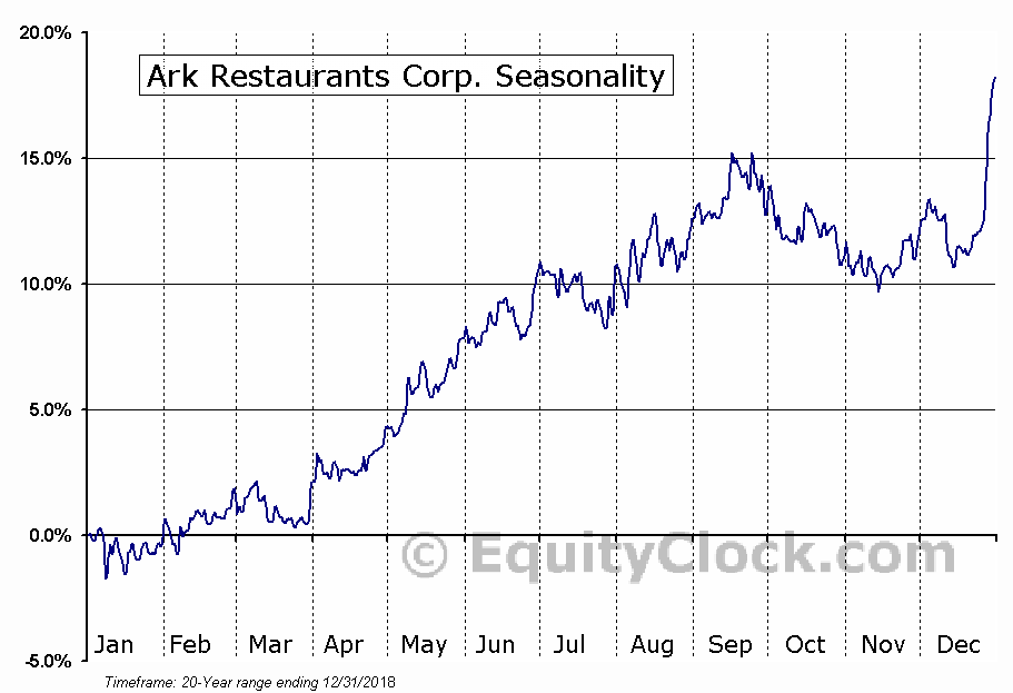 Ark Restaurants Corp. (NASD:ARKR) Seasonal Chart