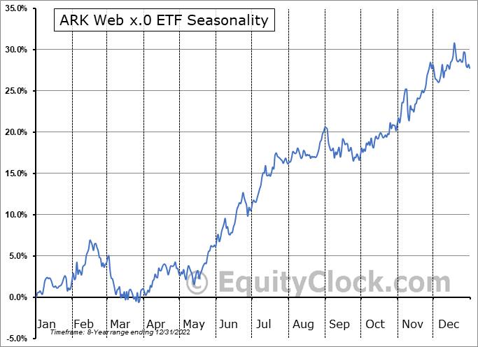 ARK Web x.0 ETF (AMEX:ARKW) Seasonal Chart