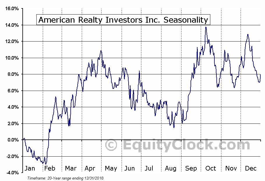 American Realty Investors Inc. (NYSE:ARL) Seasonal Chart