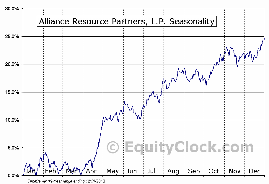 Alliance Resource Partners, L.P. (NASD:ARLP) Seasonal Chart