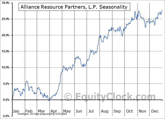 Alliance Resource Partners, L.P. (NASD:ARLP) Seasonal Chart