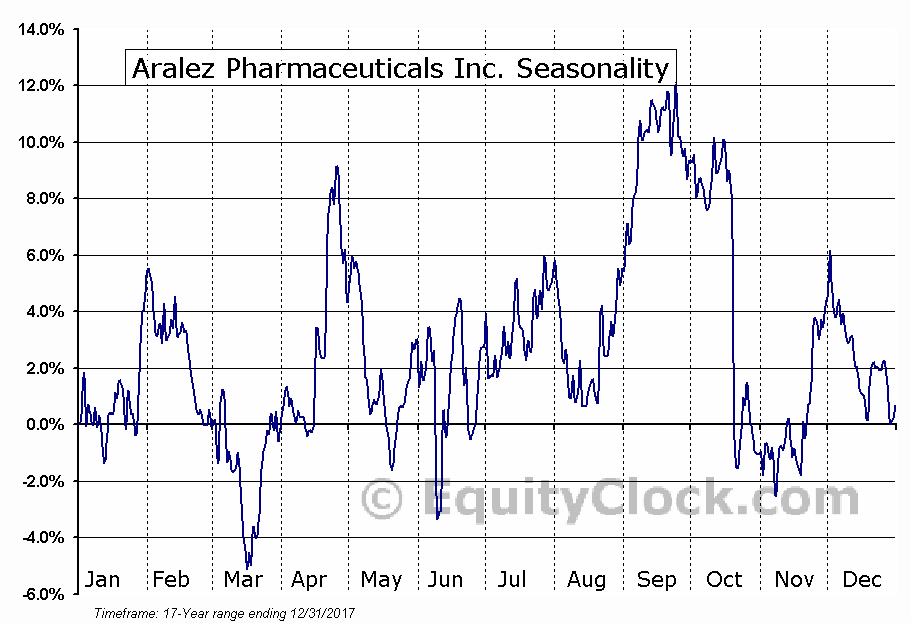Aralez Pharmaceuticals Inc. (NASD:ARLZ) Seasonal Chart