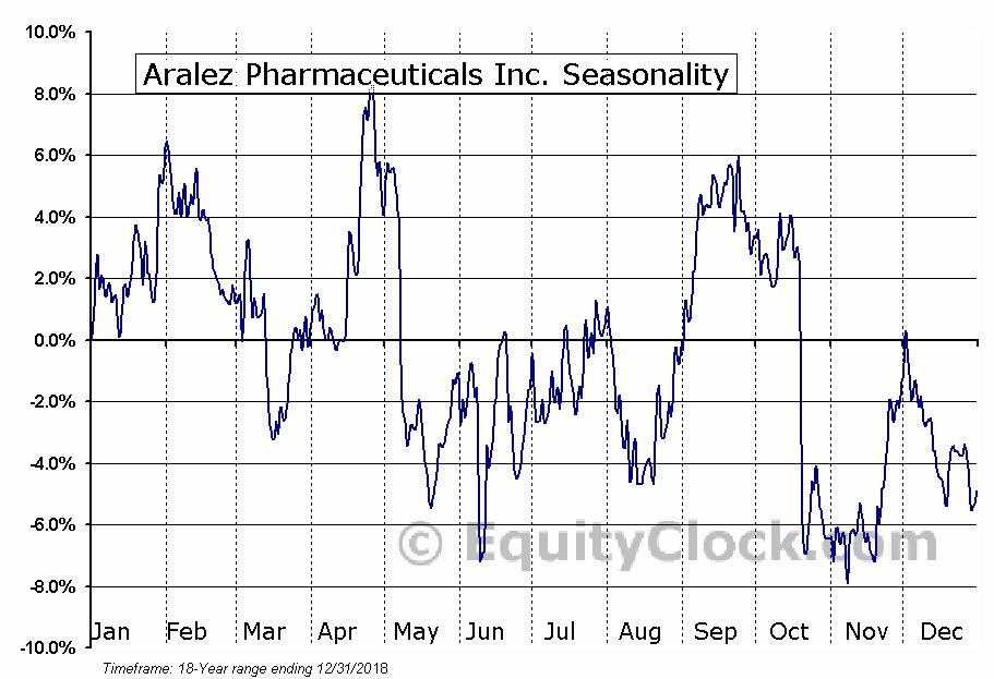 Aralez Pharmaceuticals Inc. (OTCMKT:ARLZQ) Seasonal Chart