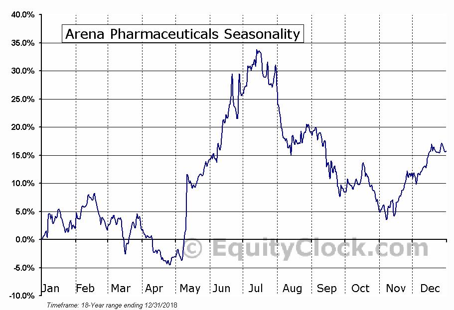 Arena Pharmaceuticals (NASD:ARNA) Seasonal Chart