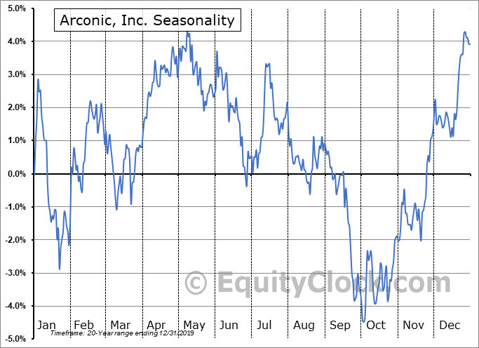 Arconic Corporation (NYSE:ARNC) Seasonal Chart