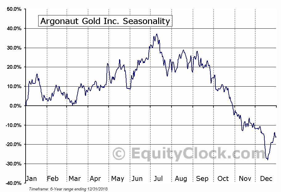 Argonaut Gold Inc. (OTCMKT:ARNGF) Seasonal Chart