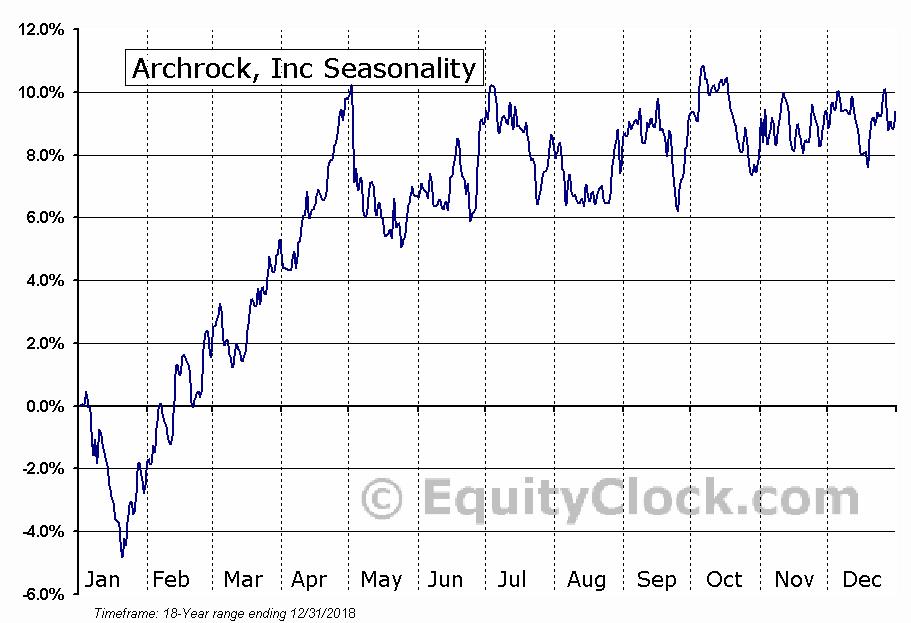 Archrock, Inc (NYSE:AROC) Seasonal Chart