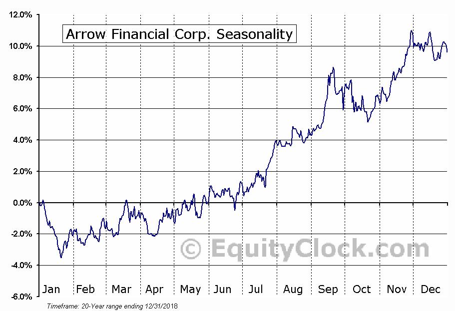 Arrow Financial Corp. (NASD:AROW) Seasonal Chart