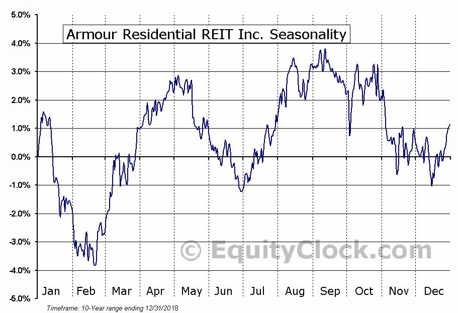 Armour Residential REIT Inc. (NYSE:ARR) Seasonal Chart