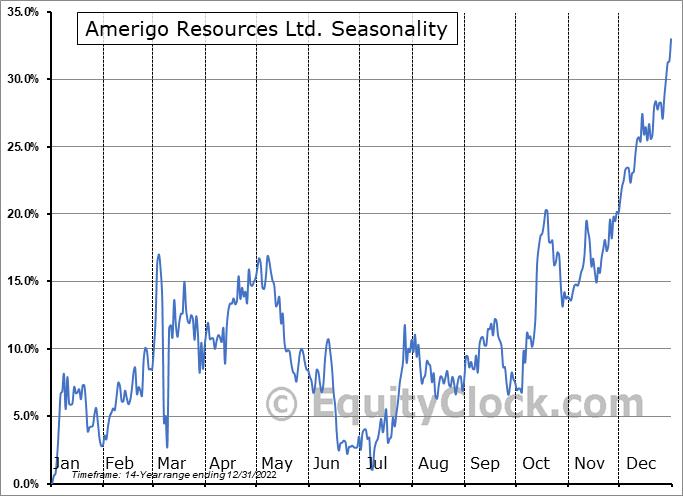 Amerigo Resources Ltd. (OTCMKT:ARREF) Seasonal Chart