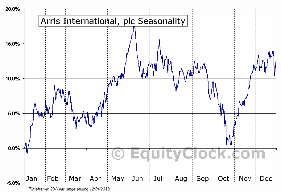 Arris International, plc (NASD:ARRS) Seasonal Chart