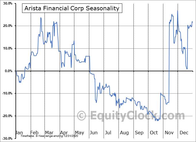 Arista Financial Corp (OTCMKT:ARST) Seasonal Chart