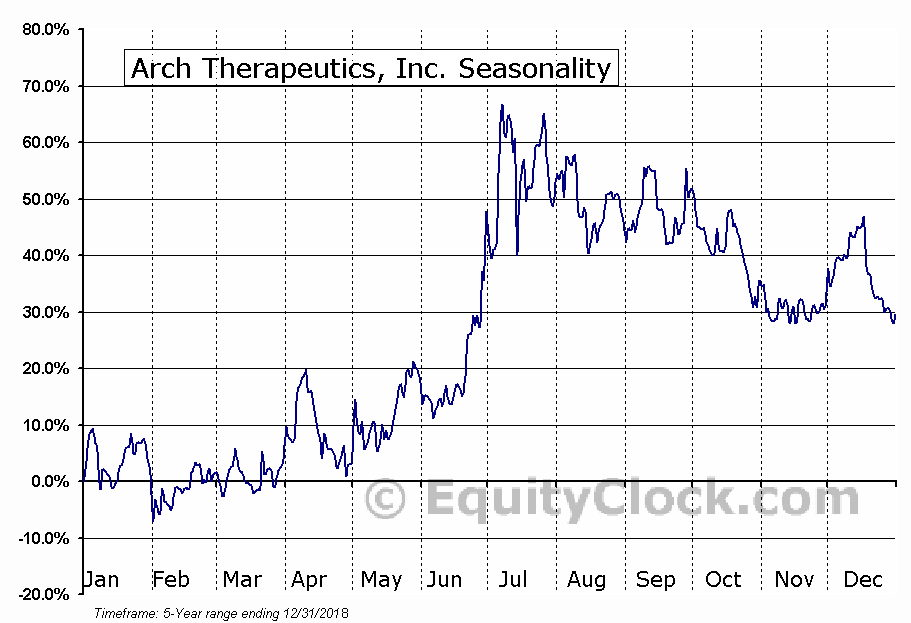 Arch Therapeutics, Inc. (OTCMKT:ARTH) Seasonal Chart