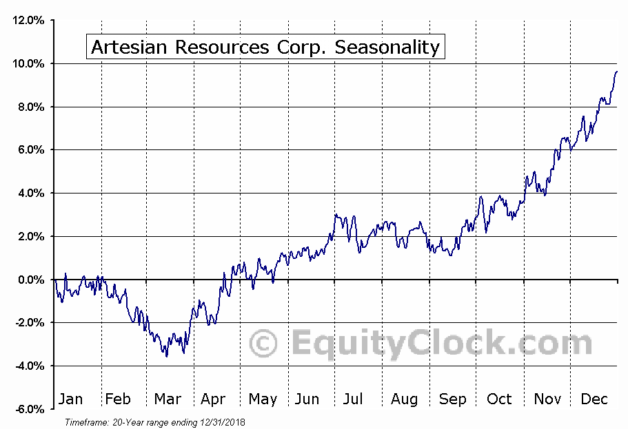 Artesian Resources Corp. (NASD:ARTNA) Seasonal Chart