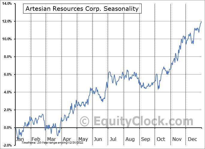 Artesian Resources Corp. (NASD:ARTNA) Seasonal Chart