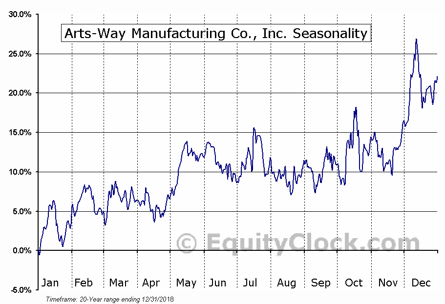 Arts-Way Manufacturing Co., Inc. (NASD:ARTW) Seasonal Chart