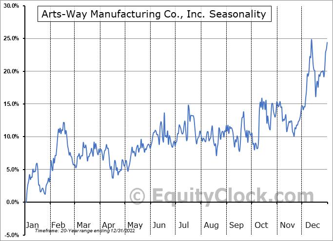 Arts-Way Manufacturing Co., Inc. (NASD:ARTW) Seasonal Chart