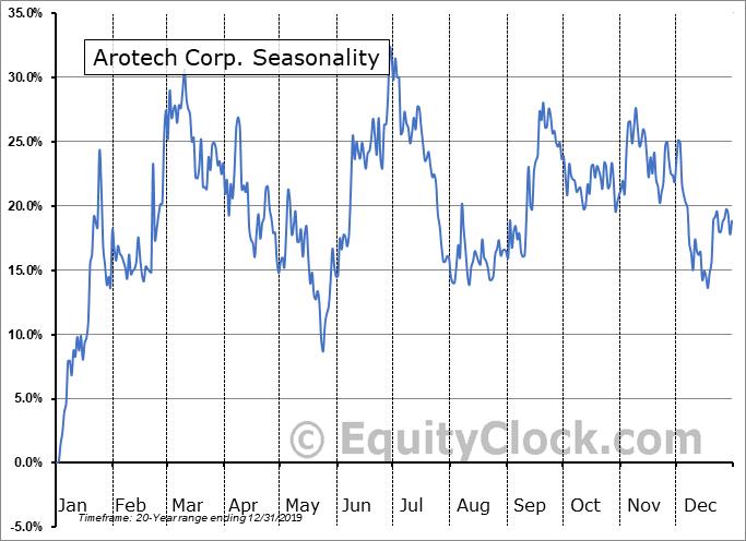 Arotech Corp. (NASD:ARTX) Seasonal Chart