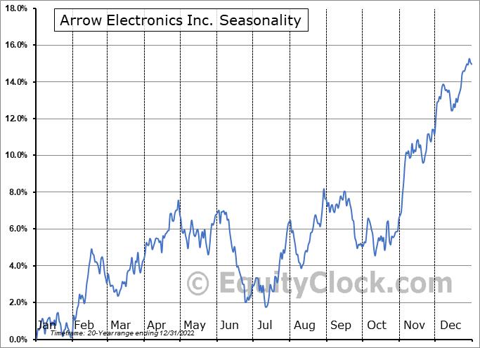 Arrow Electronics Inc. (NYSE:ARW) Seasonal Chart