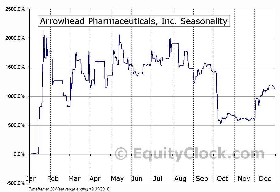 Arrowhead Pharmaceuticals, Inc. (NASD:ARWR) Seasonal Chart