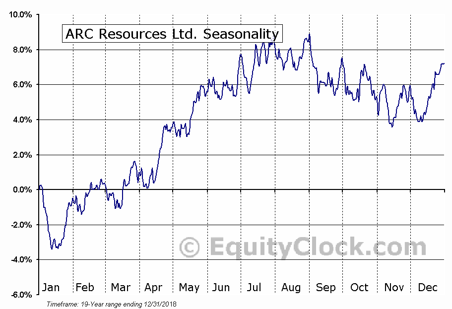 ARC Resources Ltd. (TSE:ARX.TO) Seasonal Chart