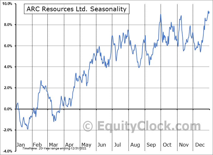 ARC Resources Ltd. (TSE:ARX.TO) Seasonal Chart