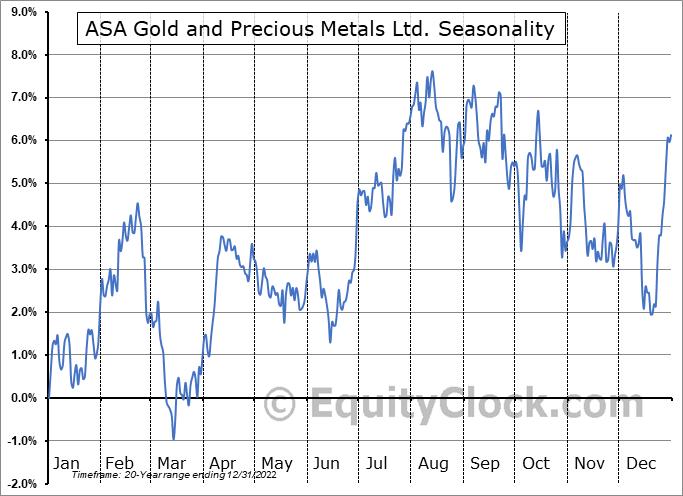ASA Gold and Precious Metals Ltd. (NYSE:ASA) Seasonal Chart