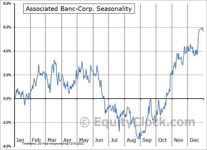 Associated Banc-Corp. (NYSE:ASB) Seasonal Chart