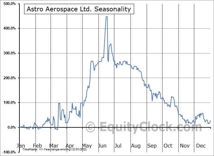 Astro Aerospace Ltd. (OTCMKT:ASDN) Seasonal Chart