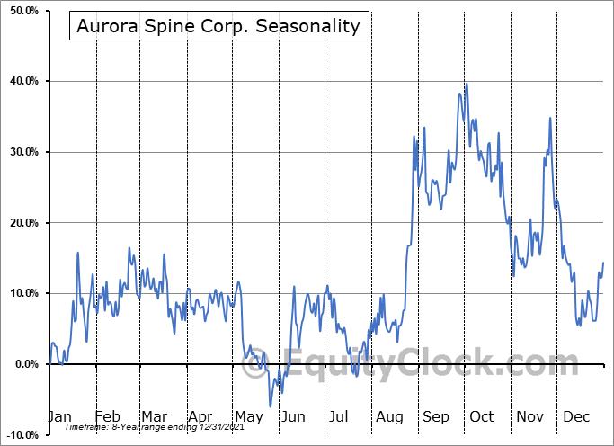 Aurora Spine Corp. (TSXV:ASG.V) Seasonal Chart