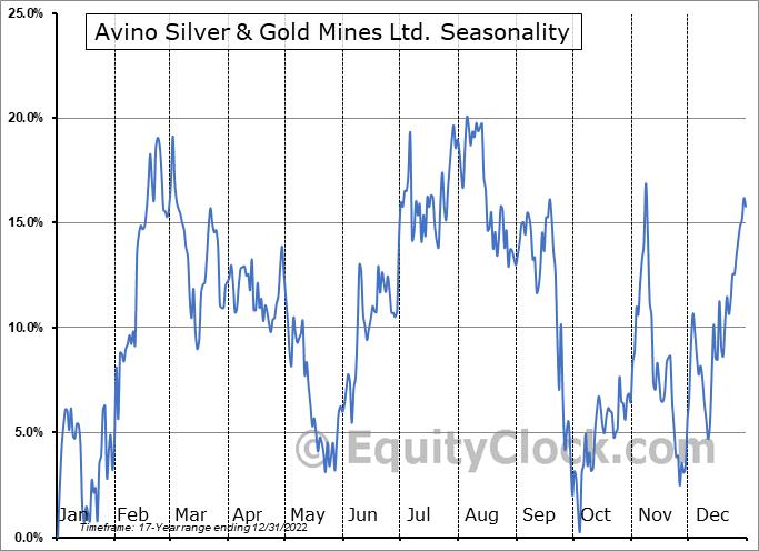 Avino Silver & Gold Mines Ltd. (AMEX:ASM) Seasonal Chart
