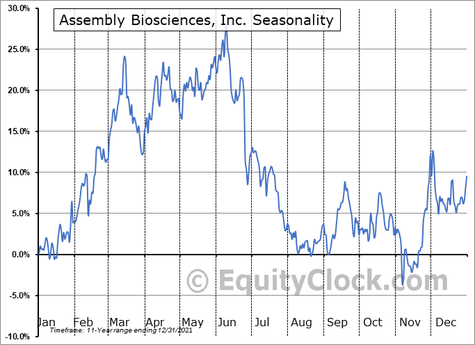 Assembly Biosciences, Inc. (NASD:ASMB) Seasonal Chart