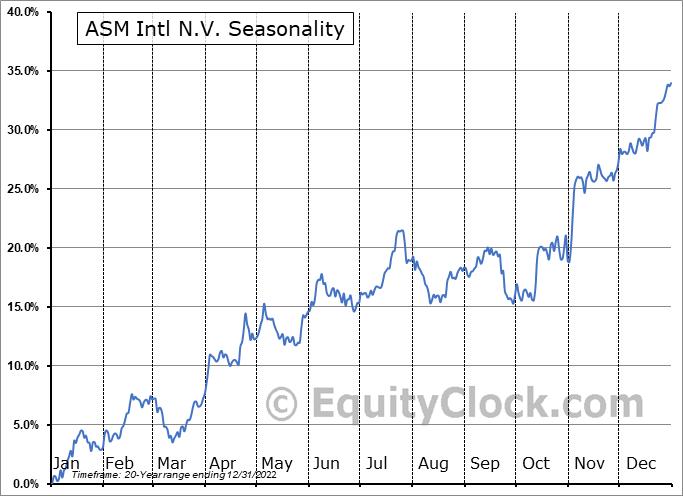ASM Intl N.V. (OTCMKT:ASMIY) Seasonal Chart