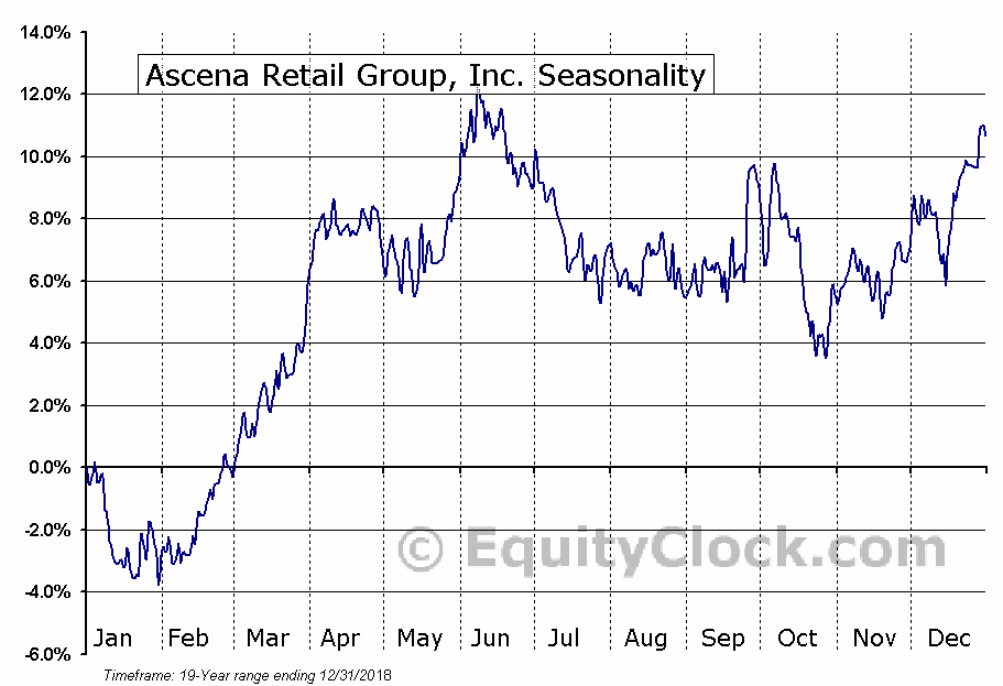 Ascena Retail Group, Inc. (NASD:ASNA) Seasonal Chart