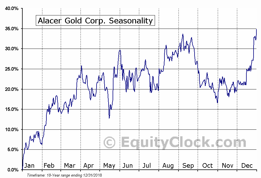 Alacer Gold Corp. (TSE:ASR.TO) Seasonal Chart