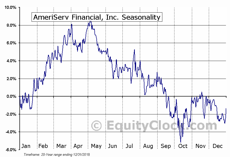 AmeriServ Financial, Inc. (NASD:ASRV) Seasonal Chart