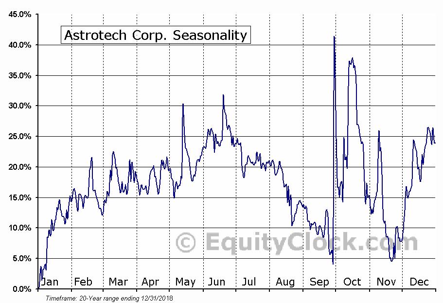 Astrotech Corp. (NASD:ASTC) Seasonal Chart