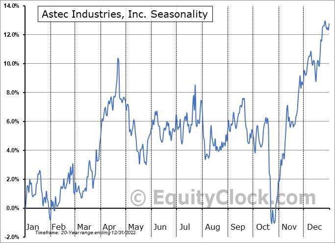 Astec Industries, Inc. (NASD:ASTE) Seasonal Chart