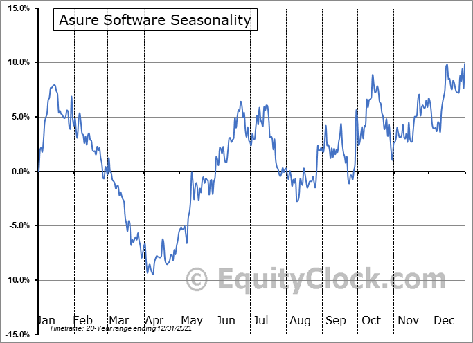 Asure Software (NASD:ASUR) Seasonal Chart