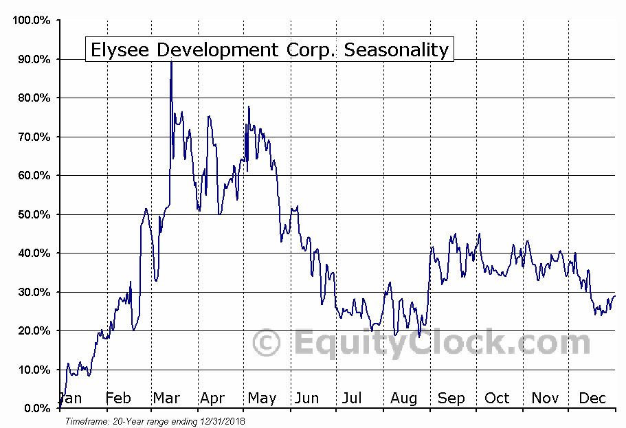 Elysee Development Corp. (OTCMKT:ASXSF) Seasonal Chart