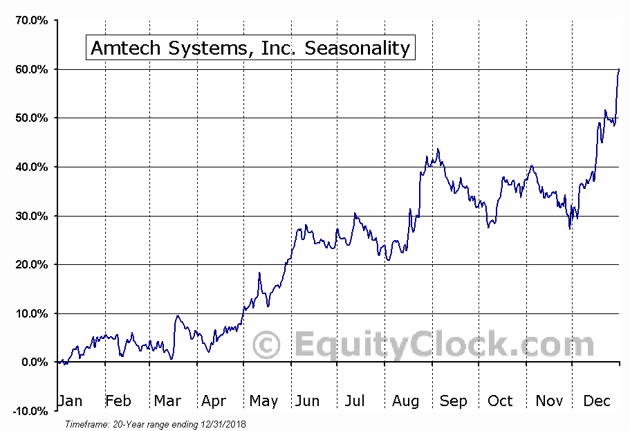 Amtech Systems, Inc. (NASD:ASYS) Seasonal Chart